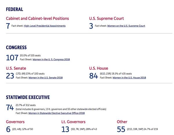 Al día de las elecciones, aunque las mujeres son un poco más de la mitad de la población sólo ocupaban 7 cargosde gabinete, 3 en la Suprema Corte, 107 escaños en el Congreso (23 en el Senado y 84 en la Cámara de Representantes), 6 gobernaciones, 13 vicegobernaciones y otros 55posicionesde niveles estatales. (CAWP, Universidad de Rutgers)