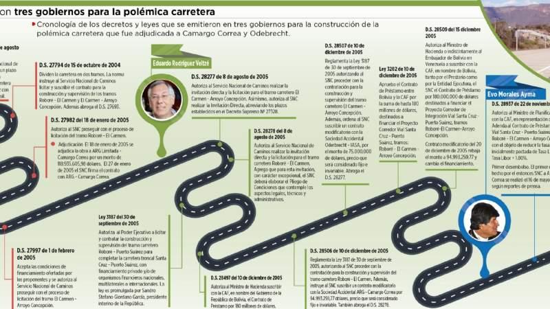 Mesa, Veltzé y Morales aprobaron 11 DS y 3 leyes para garantizar polémica carretera