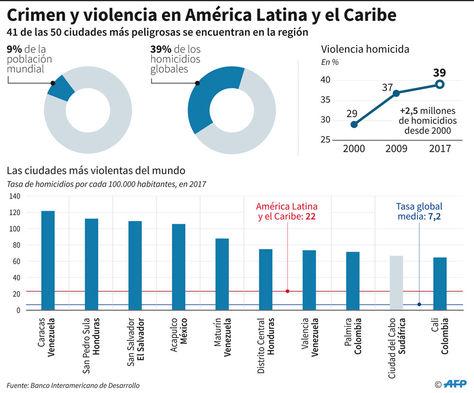 Cifras sobre la incidencia del crimen en América Latina y el Caribe.