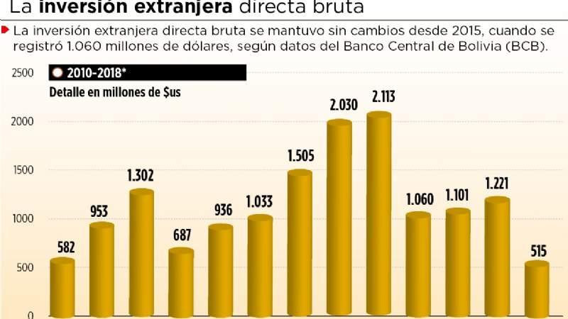 Desde 2015, Bolivia va a foros pero la inversión se mantiene