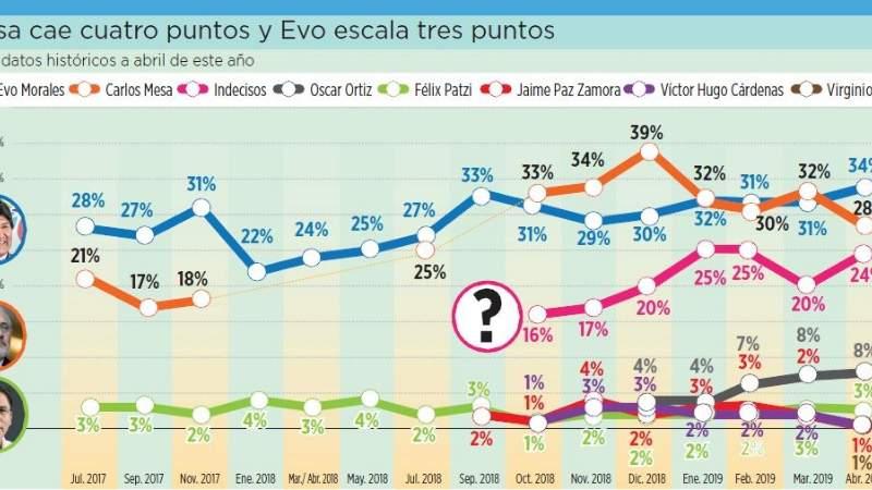 Evo obtiene el 34% y Mesa el 28% en intención de voto