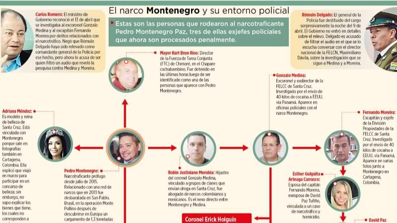 El entorno de Montenegro, 6 policías y 5 allegados vinculados al narcotráfico
