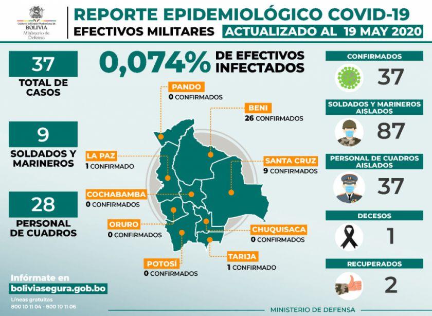 Hay cinco nuevos casos de coronavirus en filas de las FFAA