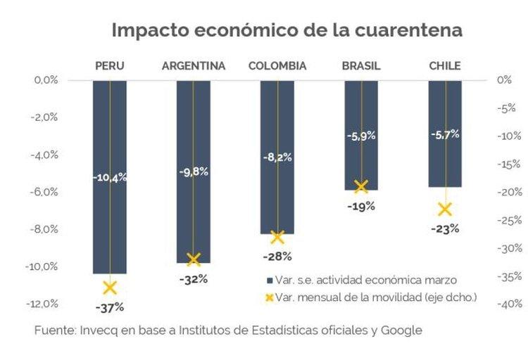 La caída en la movilidad de las personas y en el nivel de actividad económica en marzo de este año. La Argentina aparece segunda porque Invecq tomó datos