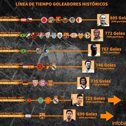 La tabla de los máximos goleadores históricos (Placa: Infobae / Emanuel Gómez)