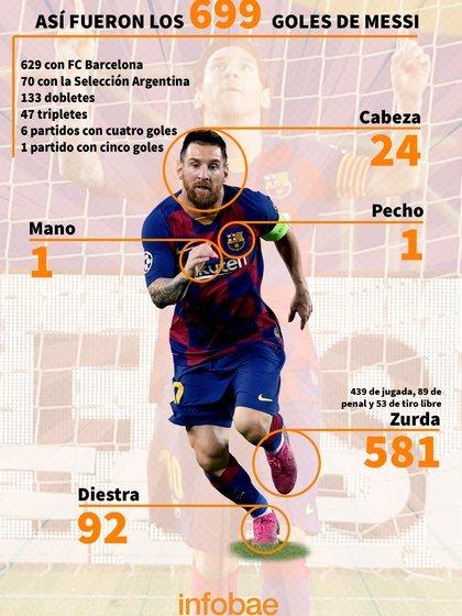 El desglose de los goles de Messi (Placa: Infobae / Emanuel Gómez)