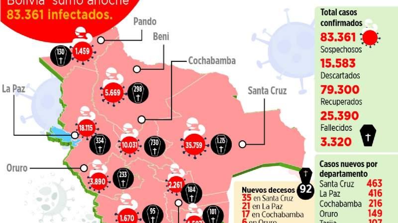 92 muertos por Covid-19 en un día, Santa Cruz lidera el registro