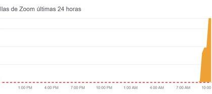 Problemas en Zoom según el sitio DownDetector.