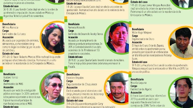 En casi un mes, justicia benefició a 13 allegados del entorno de Evo