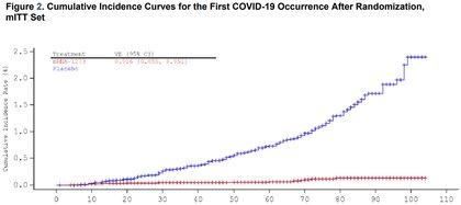 La curva de casos positivos en el estudio de Moderna: entre los 10 y 14 días, los participantes que recibieron la fórmula (en azul) casi dejaron de aumentar, mientras que los del placebo (en rojo) continuaron en crecimiento lineal