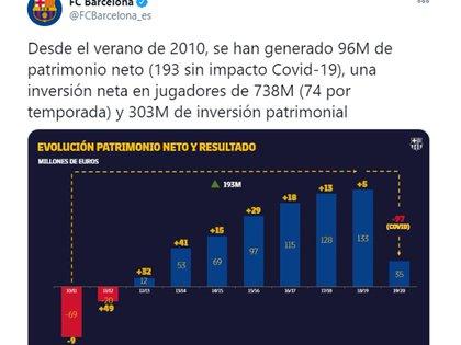 El posteo que realizó Barcelona sobre la situación financiera meses atrás