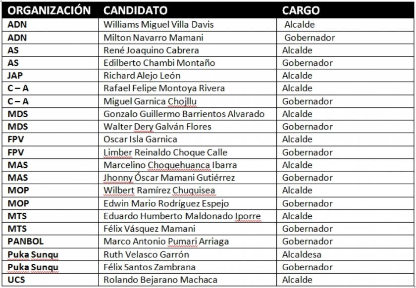 Confirmado: los candidatos a alcaldesa o alcalde de Potosí son 11