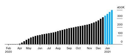 La proyección de muertes por coronavirus del CDC estadounidense (Bloomberg)