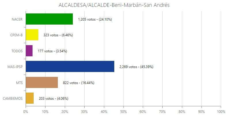 El MAS lidera en votos el cómputo correspondiente al municipio de San Andrés de Beni