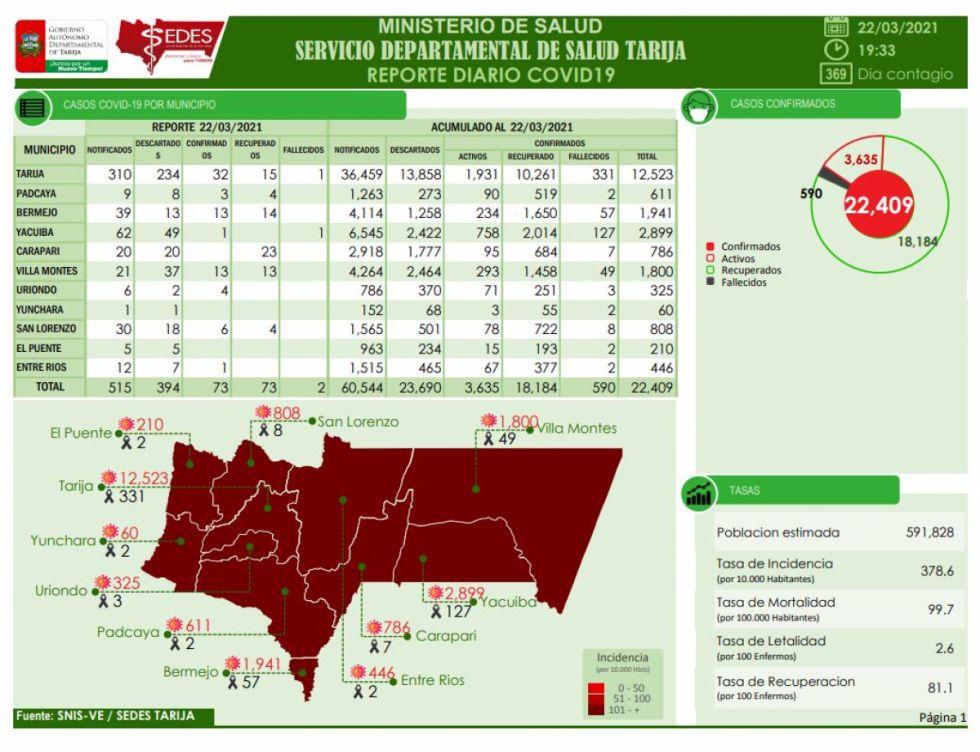Tarija reporta dos decesos y 73 nuevos casos Covid