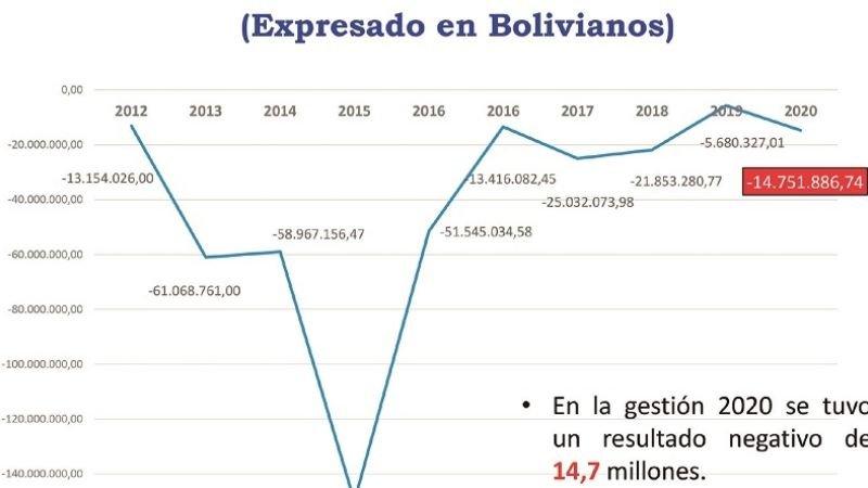 Senatex perdió Bs 14,7 MM en 2020 y acumula cifras rojas