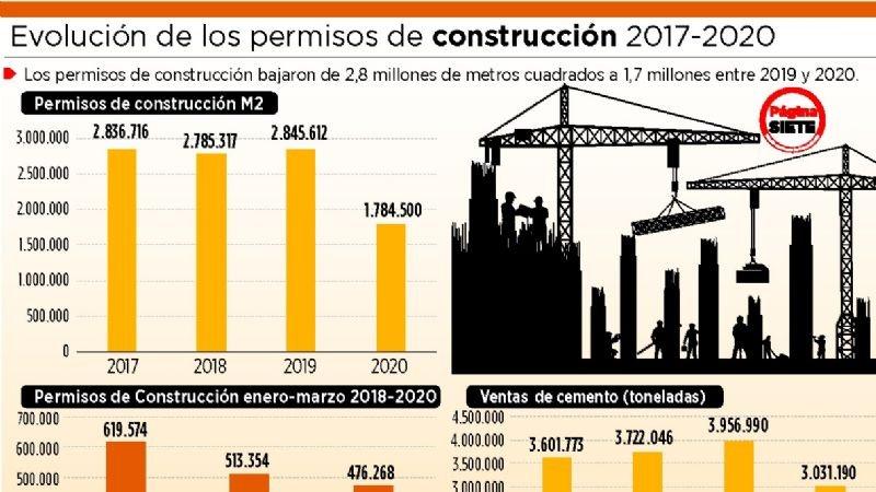Permisos de construcción en 2020 disminuyeron en 37,3%