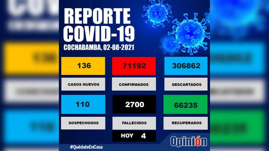 El reporte epidemiológico de la fecha en Cochabamba. SEDES/OPINIÓN