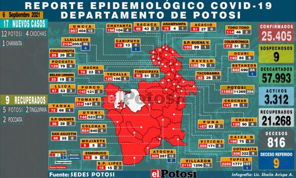 Mapa del #coronavirus en #Potosí el 06 de septiembre de 2021 Elaboración: Lic. Sheila Arispe