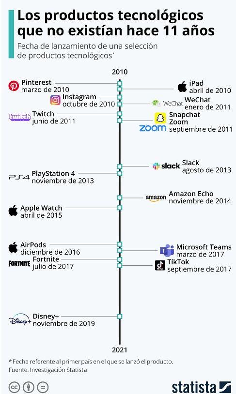 5 productos tecnológicos y apps que no existían hace una década