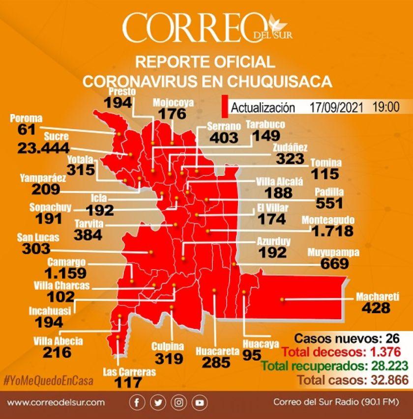Chuquisaca: 6 de 29 municipios reportan casos de covid-19